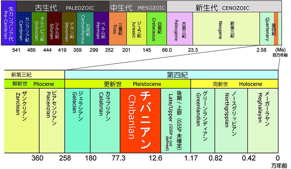 地質年代表